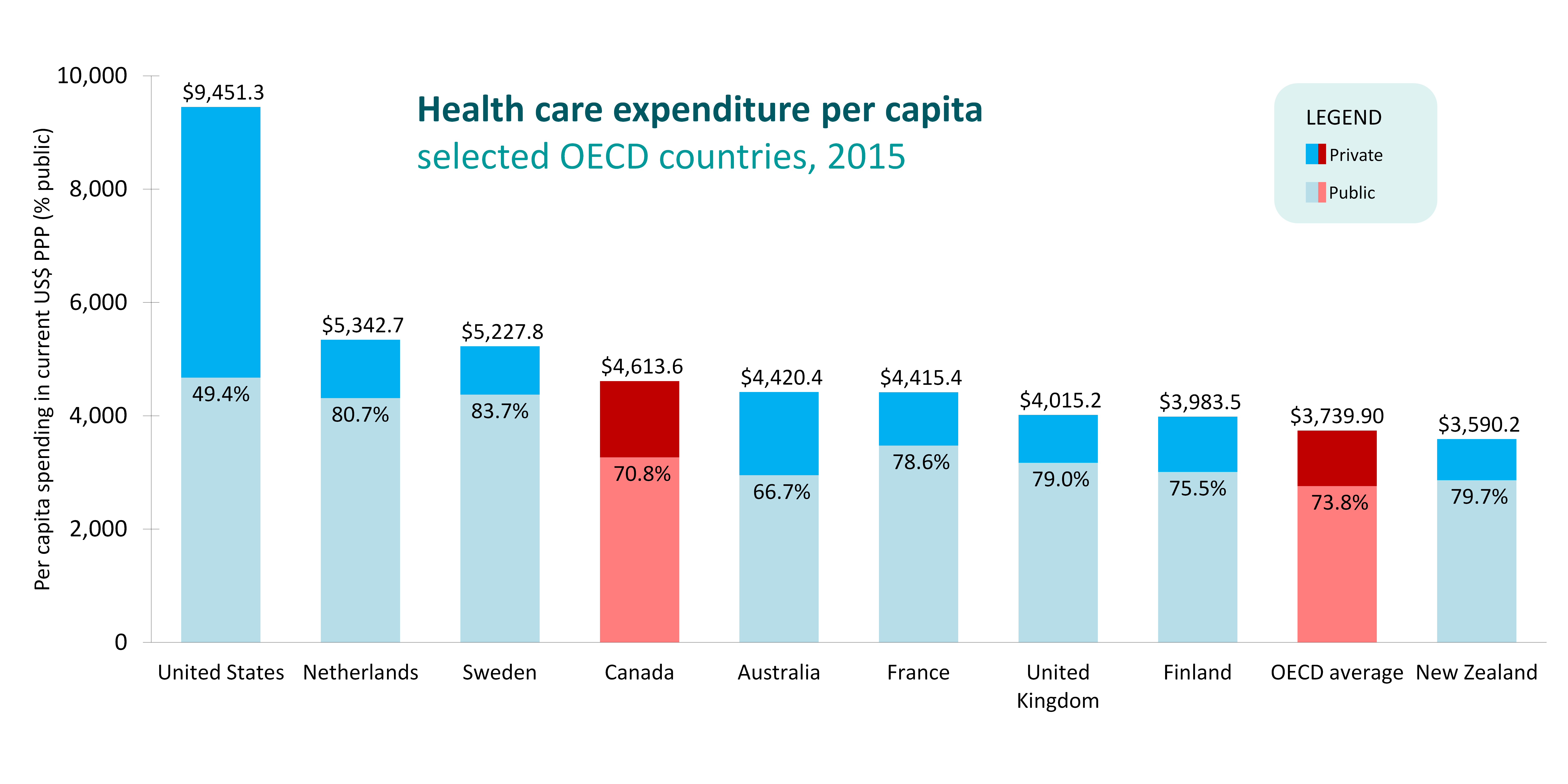 IHE in your pocket health expenditure image